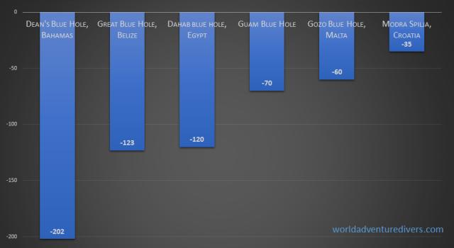 graph blue holes depth